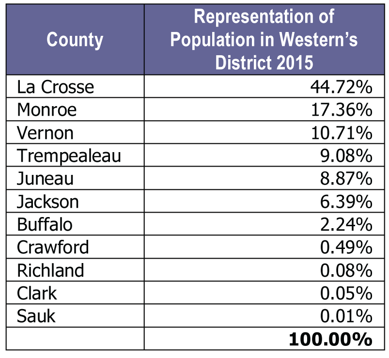 Table showing the representation of population in Western's district for 2015, by county